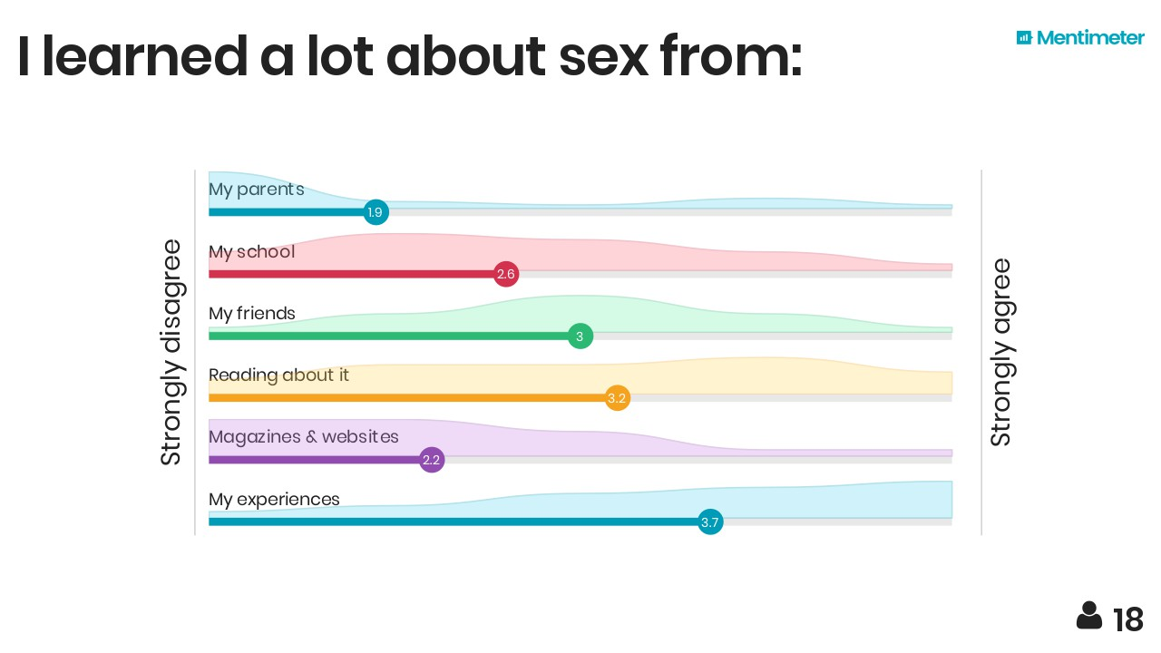 How do individuals learn about sex
